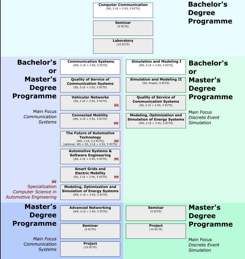 Image of Curriculum