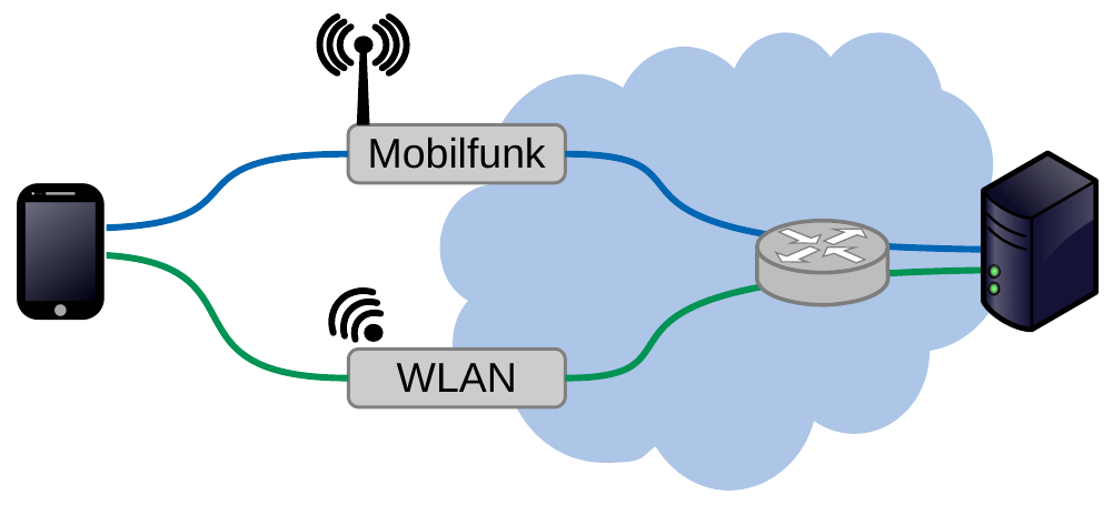 Multipath communication with a smartphone and one server